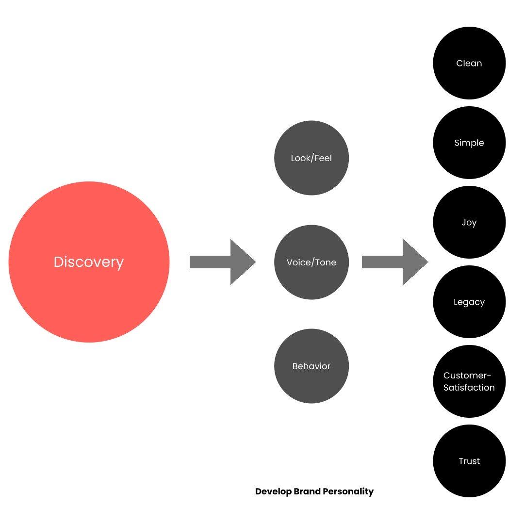 Janardhan-Discover