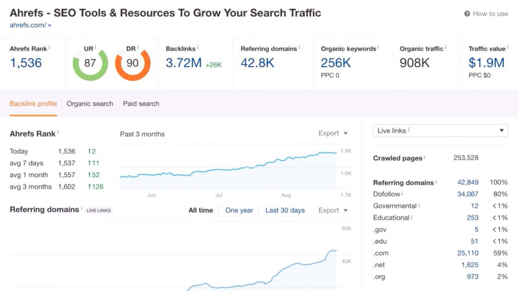 ahrefs webmaster tool dashboard