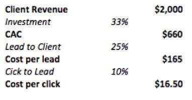 average cpc spent