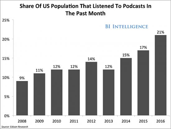 podcast statistics 2020